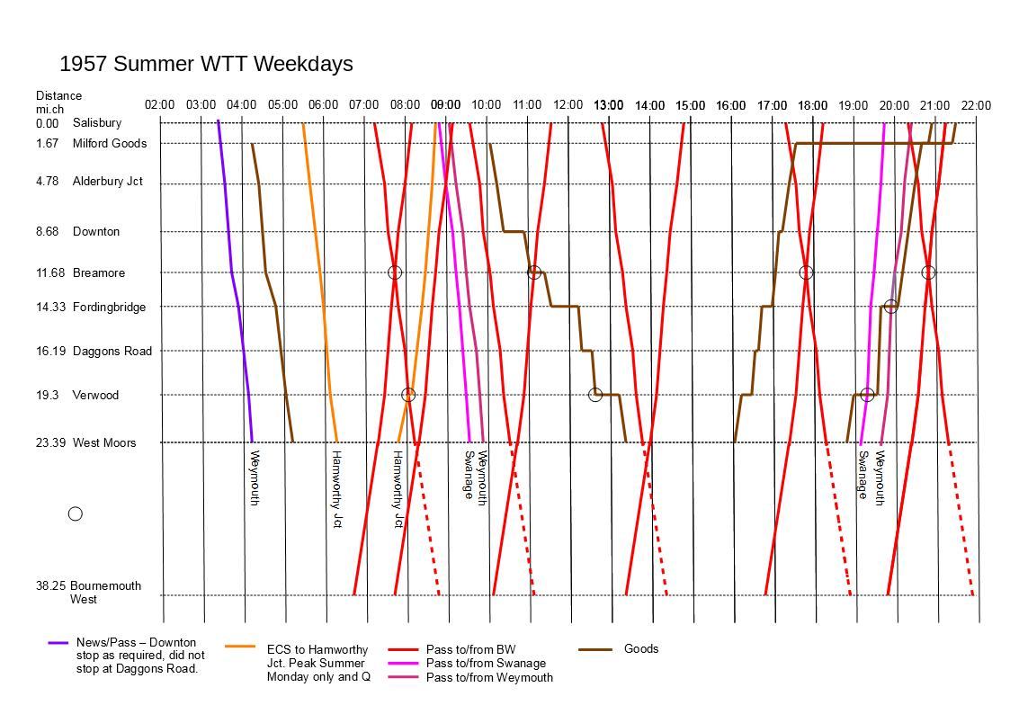 1957 Summer WTT Diagram Monday to Friday